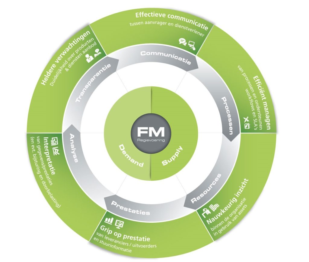 Strategisch Facility Management met FMIS